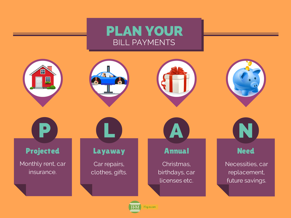 Plan Your Budget Payments