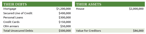 Consumer Proposal Cost