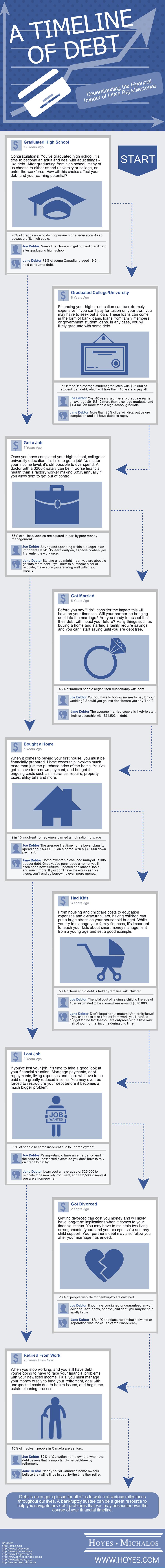Facebook Debt Timeline