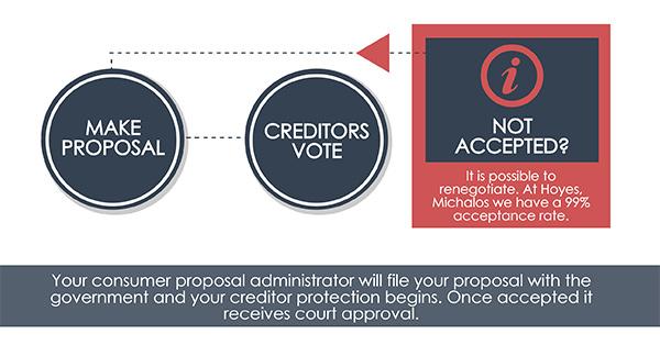 consumer proposal vote
