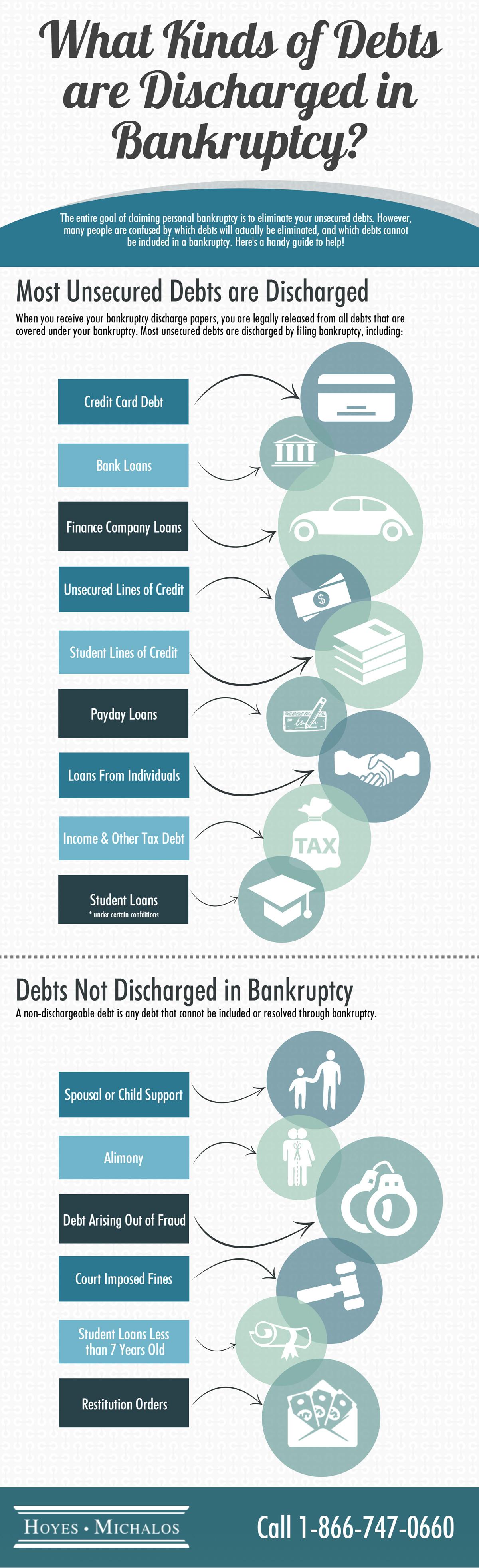 Debts Discharged Bankruptcy