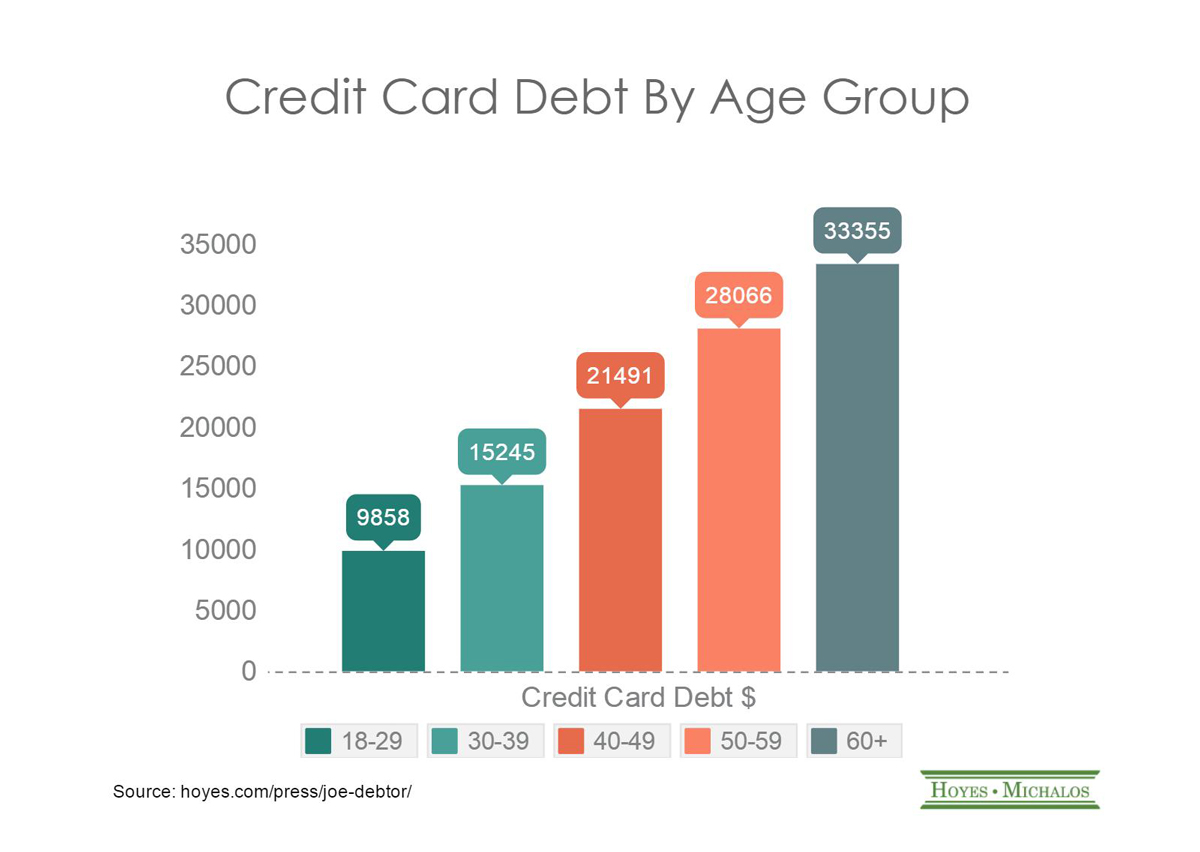 credit card debt over time
