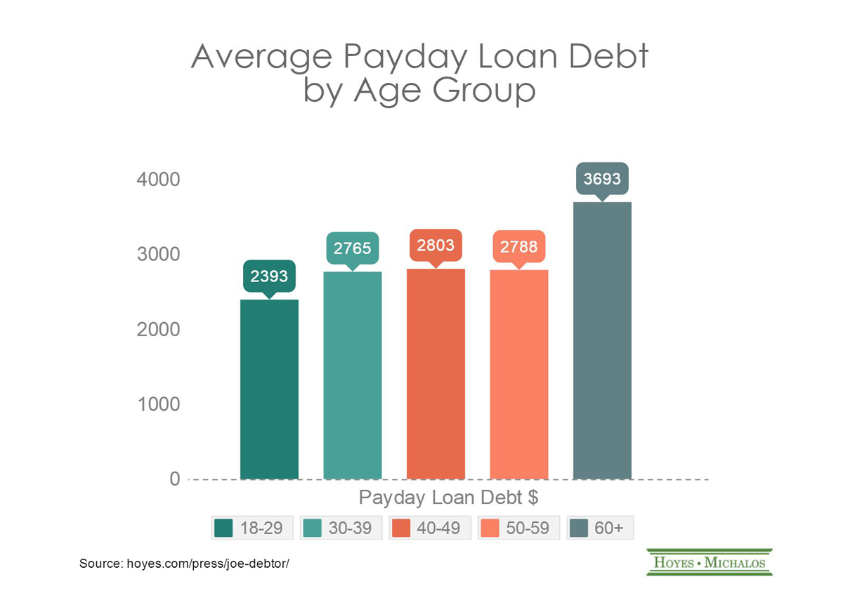 payday loan debt by age group
