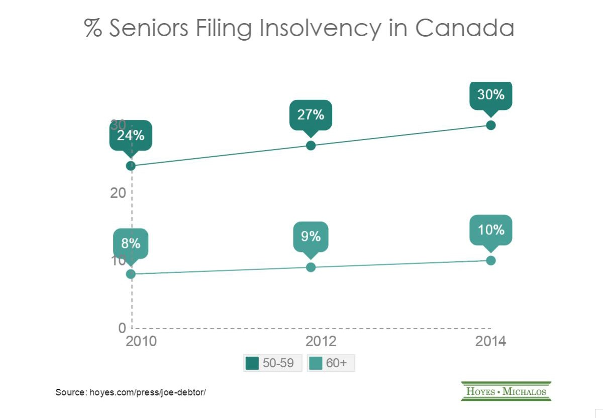 seniors filing insolvency in canada