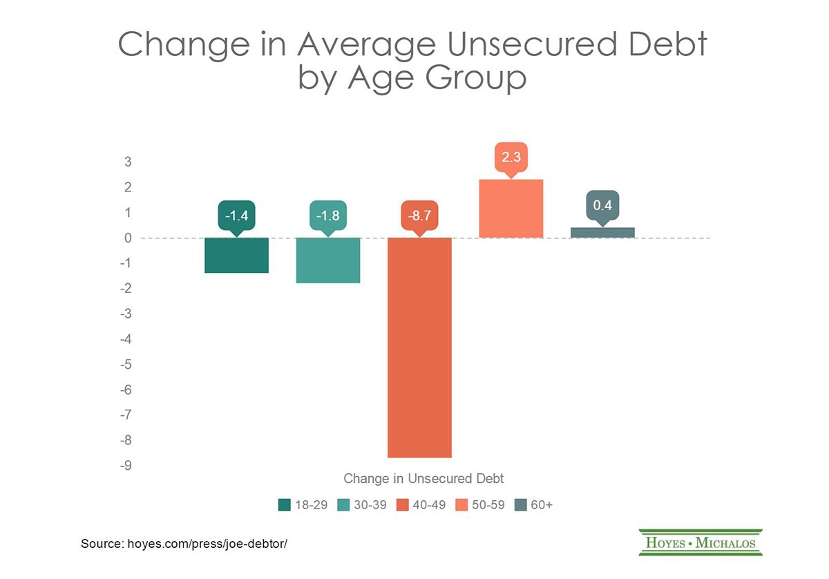 how debt and going to community Debt debs 202 likes personal finance tips.