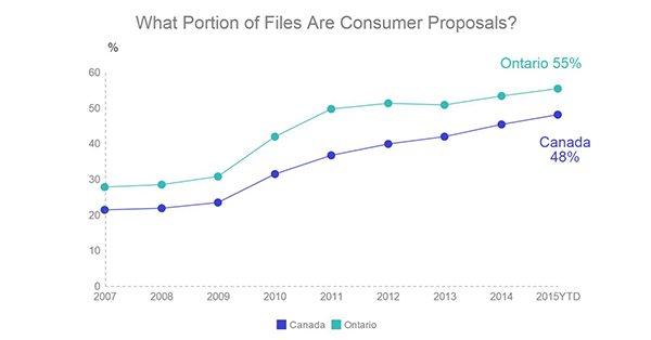 consumer proposal canada