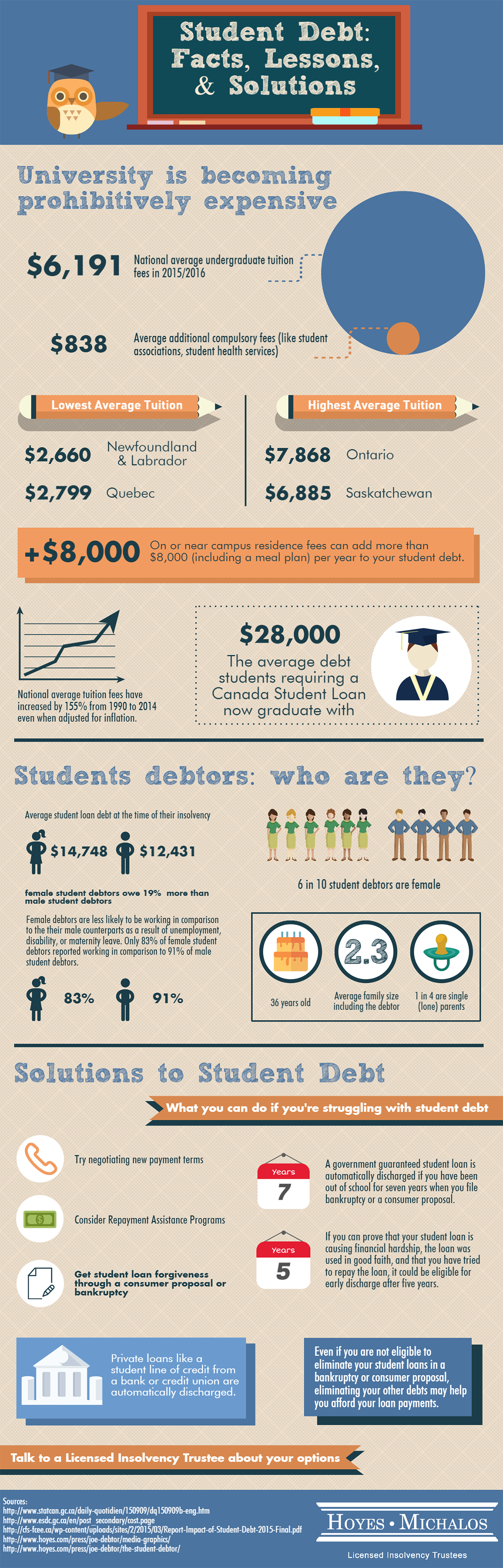 Student Debt Infographic