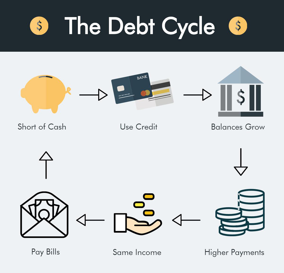 debt cycle
