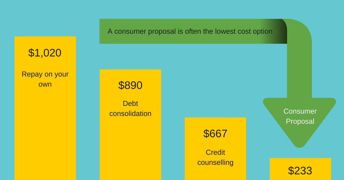 Debt Relief Cost Comparison