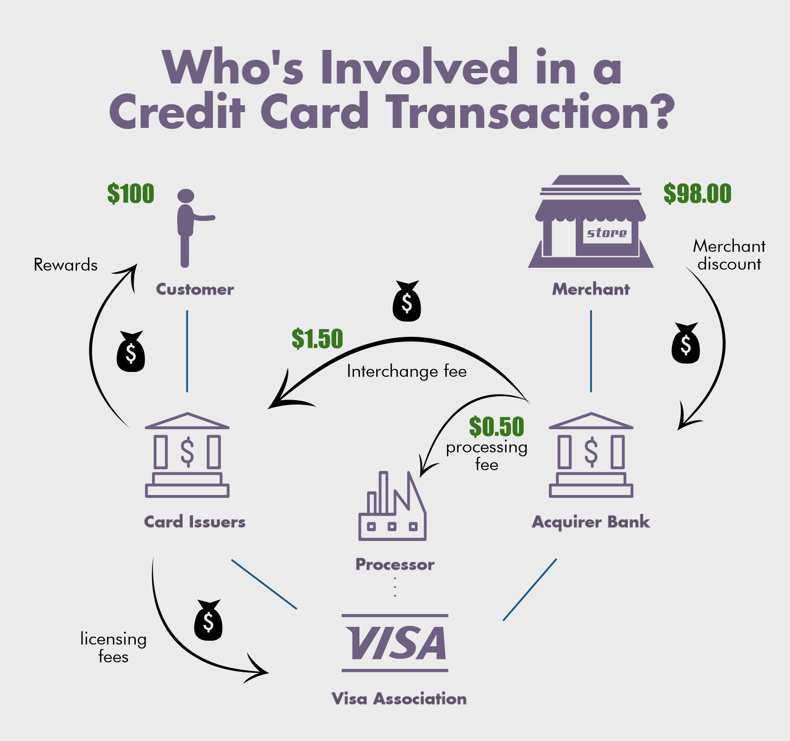 how visa credit card transactions work