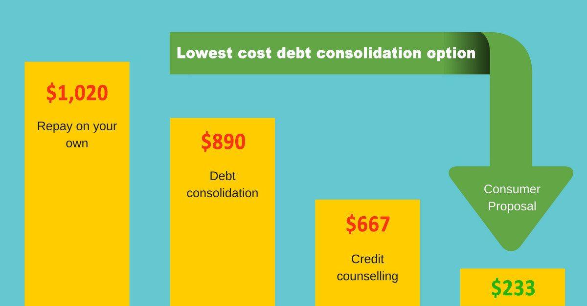 debt-consolidation-services