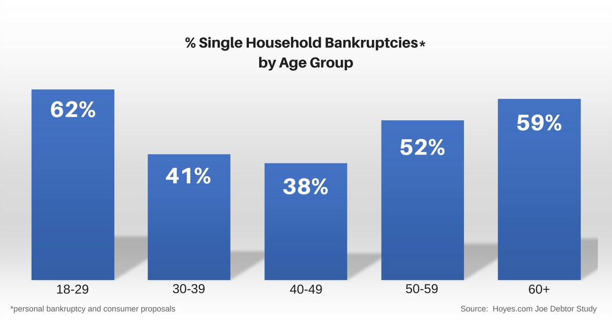 Single person household bankruptcy