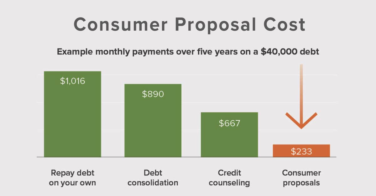 Consumer Proposal Monthly Payment Example