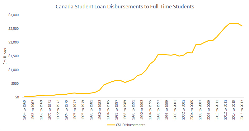 Student Debt Crisis 1 In 6 Canadian Bankruptcies Due To Student Debt Study