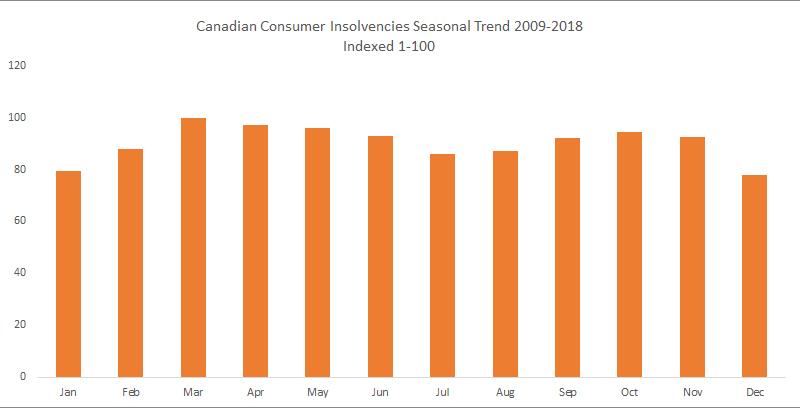 canadian insolvencies seasonal
