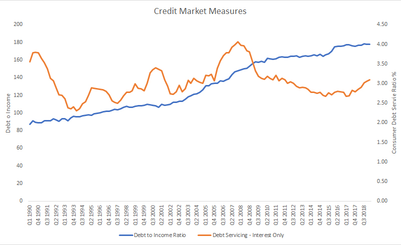 credit market measures canada