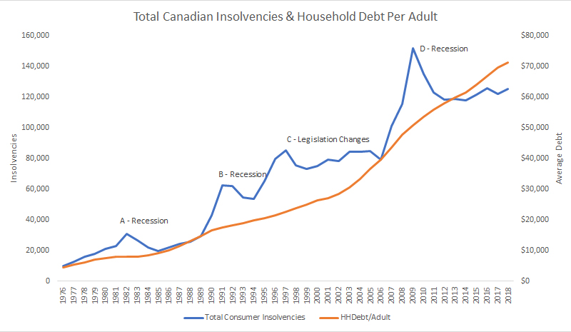 Canadian Insolvencies vs Household Debt