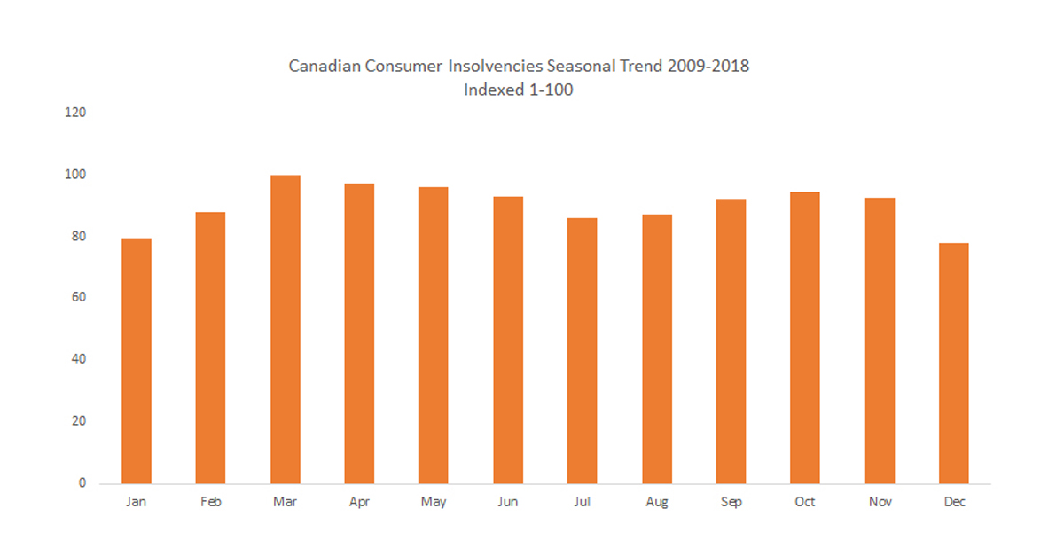 Consumer Insolvencies are both Seasonal and Cyclical – What's Trending More?