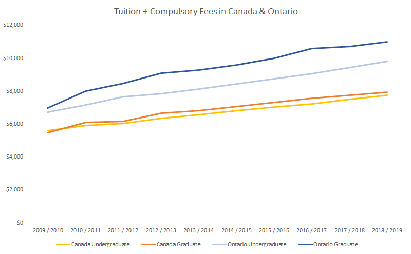 Student Debt Crisis - 1 in 6 Canadian Bankruptcies due to Student Debt -  Study