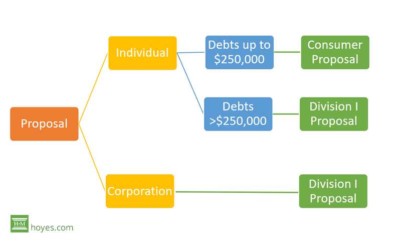chart of consumer proposal vs division 1 proposal to creditors