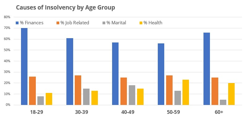 Joe Debtor Causes of Insolvency by Age Group