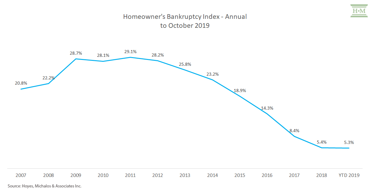 homeowners bankruptcy index - annual to october 2019