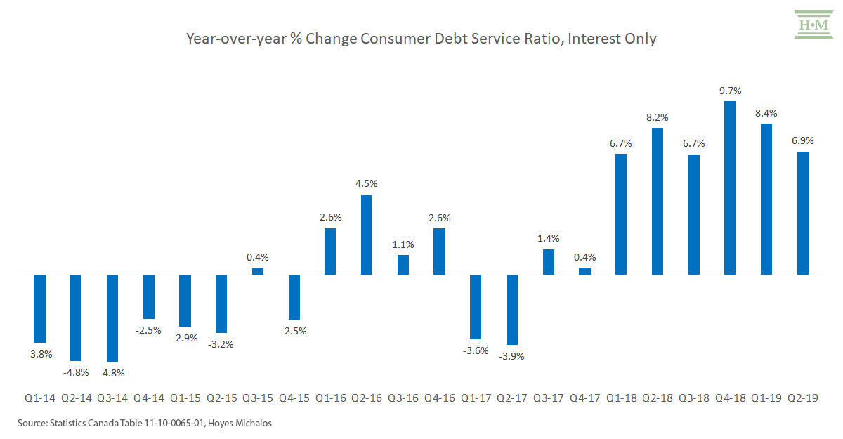 consumer-debt-service-ratio-interest-only-change