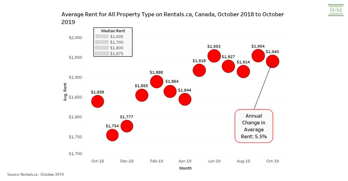 average rental-rates-canada-oct-2019