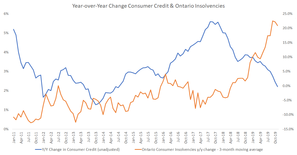 year over year change consumer credit and ontario insolvencies joe debtor 2019-
