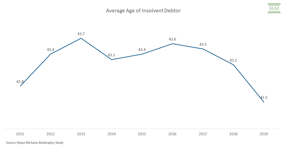 average age insolvent debtors