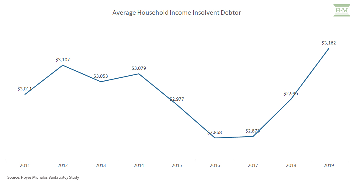 Average household income insolvent debtor