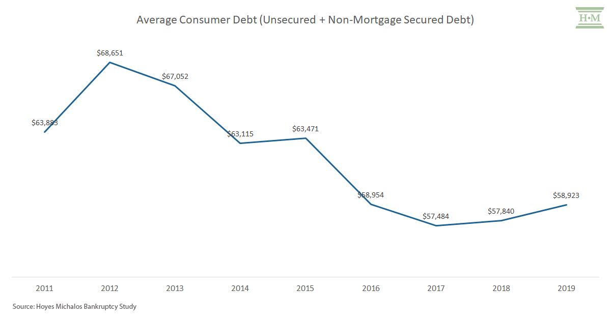 average consumer debt in bankruptcy