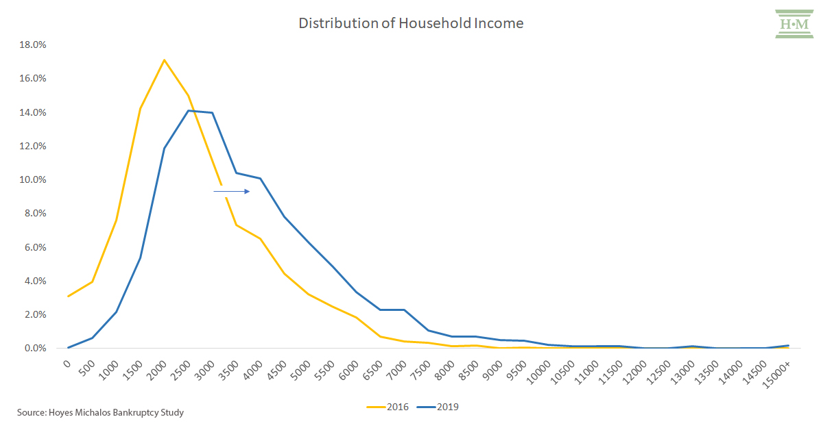 household income shift in bankruptcy