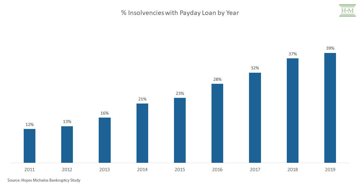 % insolvencies with payday loan