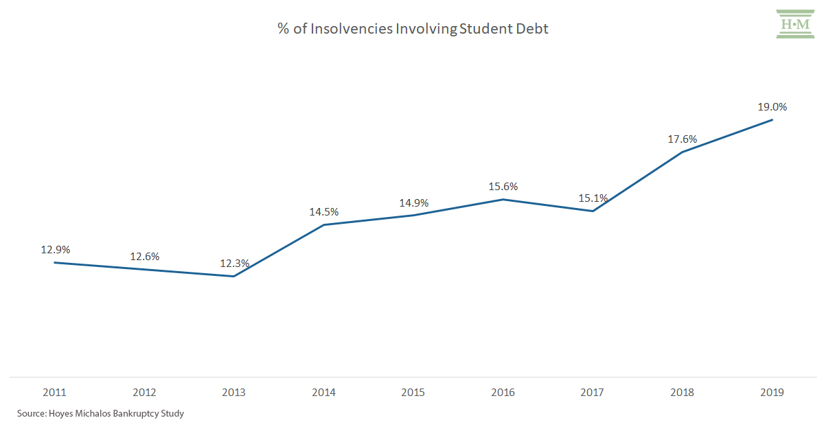 % of insolvencies with student debt