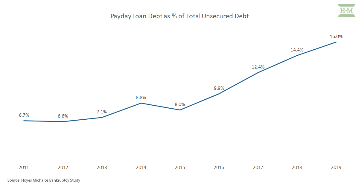 Payday loan debt as % unsecured in bankruptcy