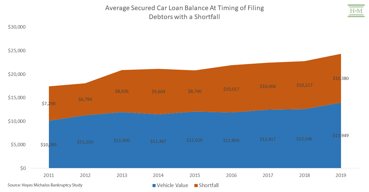 Average Secured Vehicle Balances