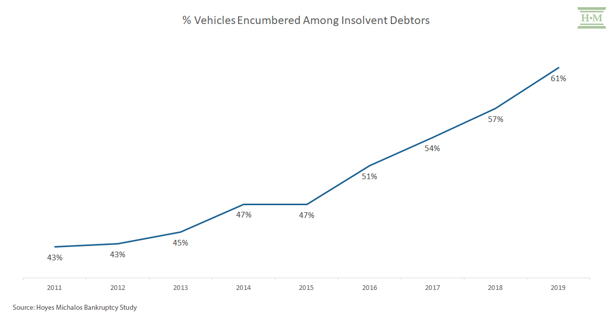 % vehicles secured in bankruptcy
