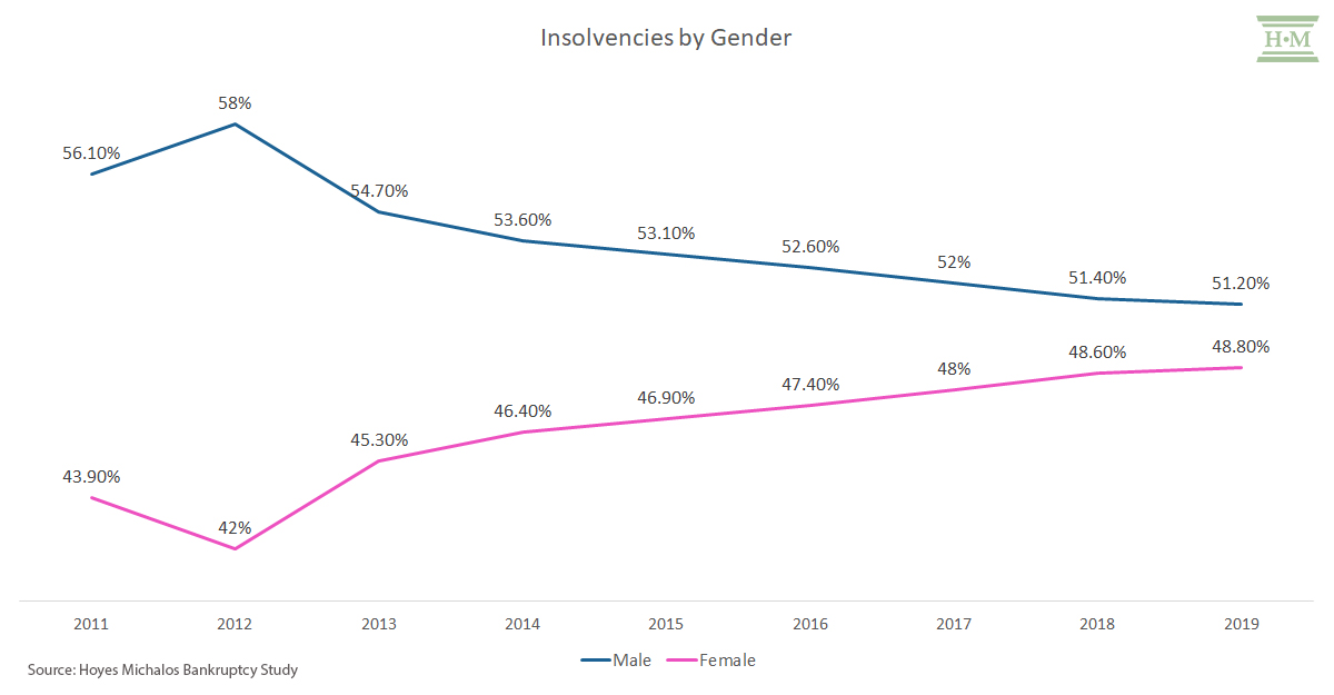 insolvencies by gender