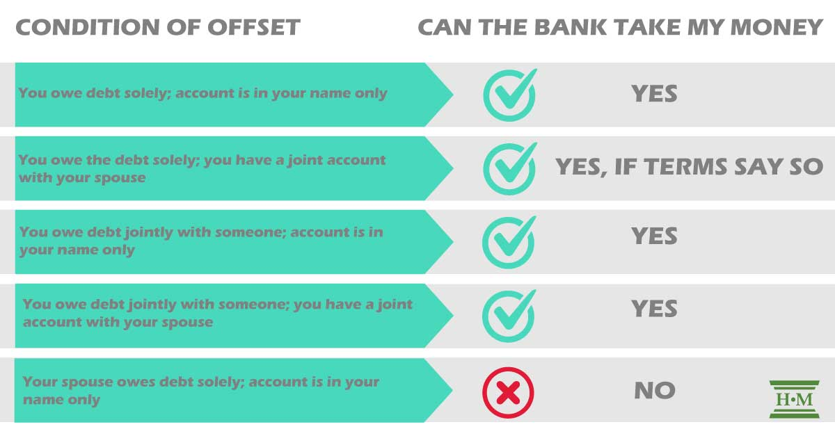 What Is the Right of Offset and What Can You Do About It?