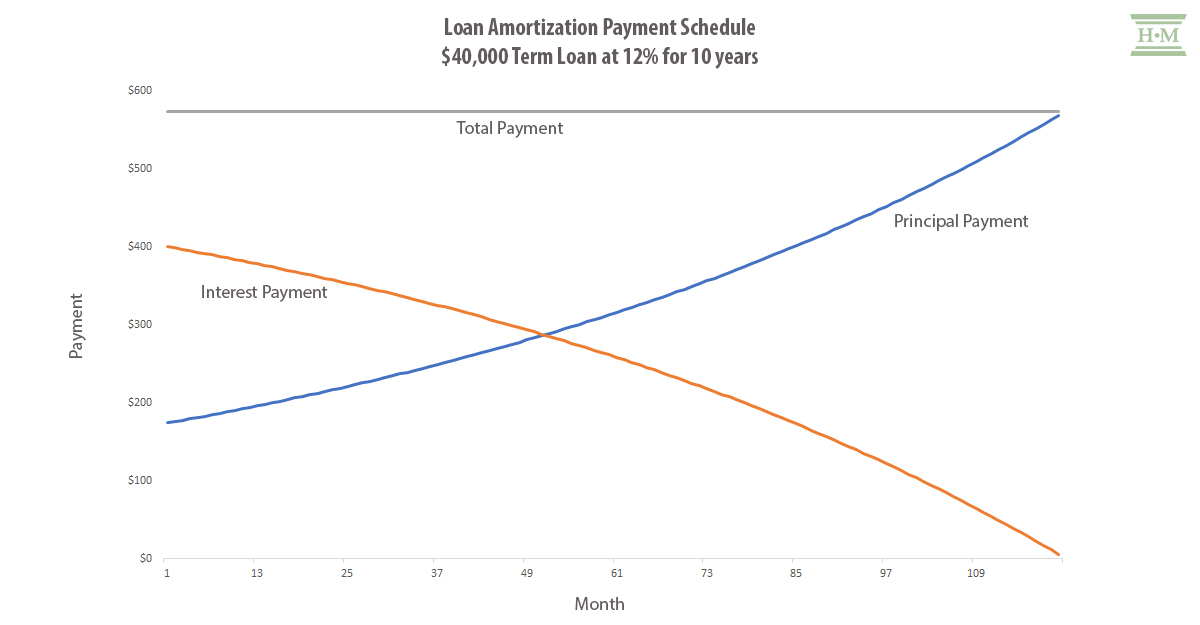 Graph showing loan amortization payment schedule