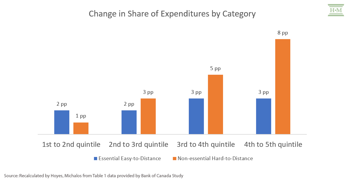 chart showing change in share of expenditures with data provided by the Bank of Canada