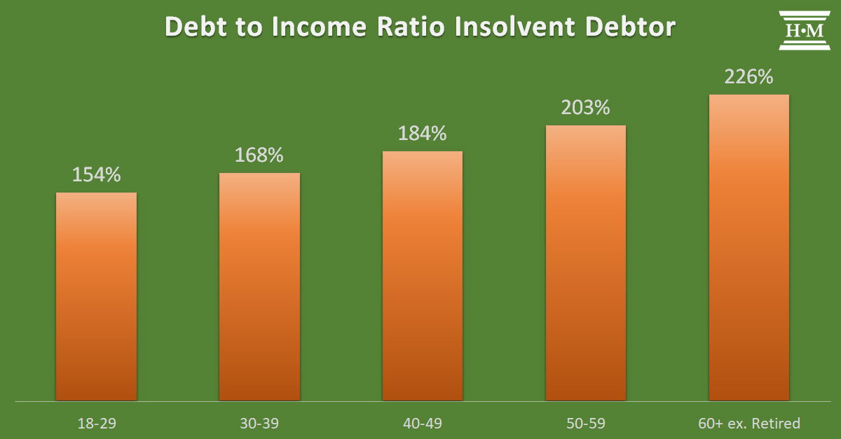 bar chart showing debt to income ratio by age of insolvent debtor