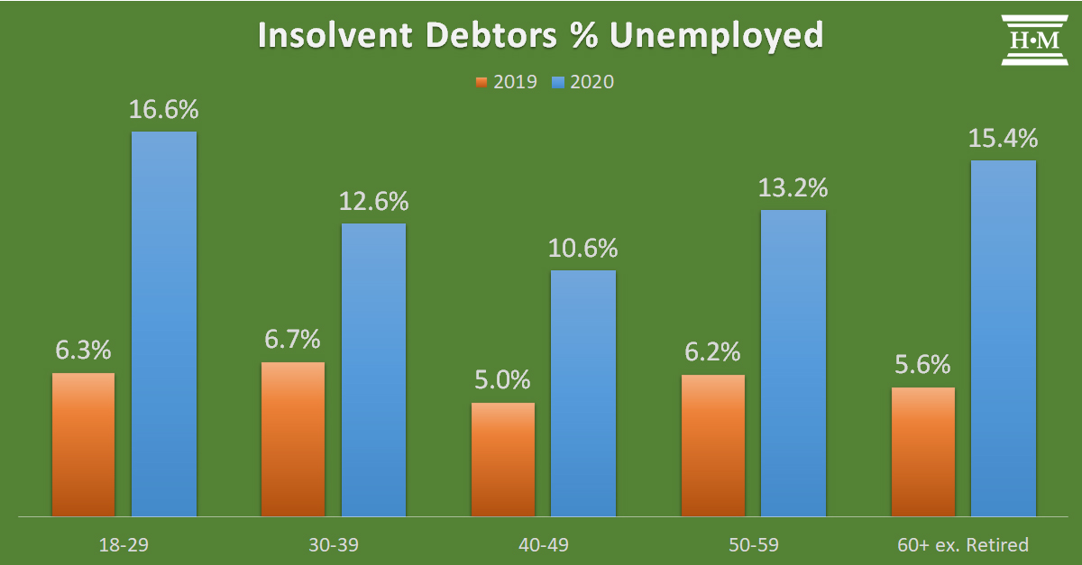 bar chart showing percentage of insolvent debtors unemployed by age group