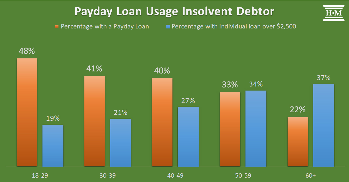 Bar chart showing payday loan usage by an insolvent debtor